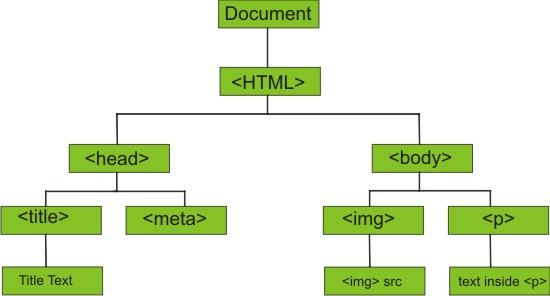 HTML DOME